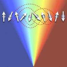 The Dynamics of Quantum Information