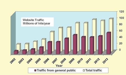 Talks Statistics